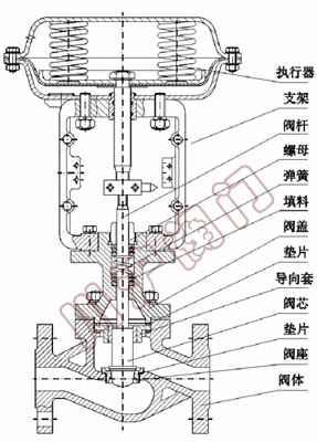 气动薄膜单座调节阀技术参数及结构|气动单座调节阀图片