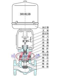 khlc小口径笼式调节阀图片