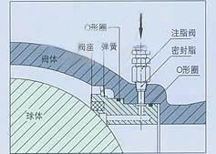 Q947 固定式电动球阀 大口径