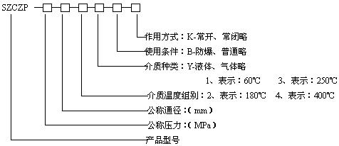 SZCZP高温电磁阀型号规格