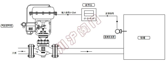 以温度作为被控制量的反馈控制系统。在化工、石油、冶金等生产过程的物理过程和化学反应中,温度往往是一个很重要的量,需要准确地加以控制。除了这些部门之外,温度控制系统还广泛应用于其他领域,是用途很广的一类工业控制系统。温度控制系统常用来保持温度恒定或者使温度按照某种规定的程序变化。