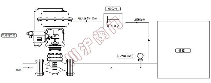 气动压力控制系统 原理图图片