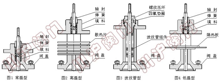 zsp电动单座调节阀阀盖形式
