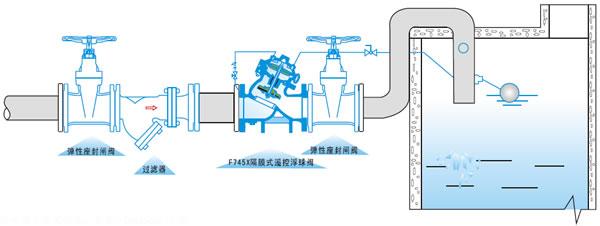 F745X隔膜式遙控浮球閥安裝示意圖
