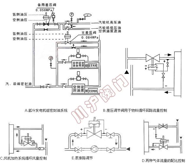din等标准)  结构长度 按gb12221-89标准 三,自力式差(微)压调节阀